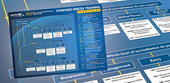 Download DTL's Confined Spaces Training Flowchart