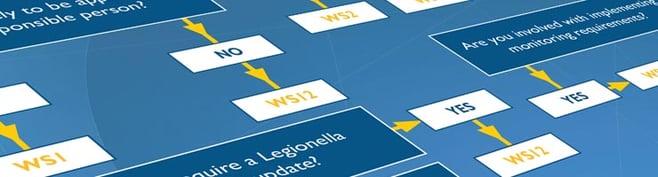 DTL Legionella Flowchart header graphic